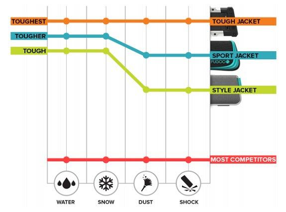 Fugoo Tough, 360 degree sound, Bluetooth, Fugoo, Product Review, review, speaker